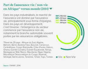 Part de l'assurance vie / non vie en Afrique* versus monde (2014)
