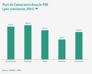 Part de l'assurance dans le PIB ( par continent, 2014 )