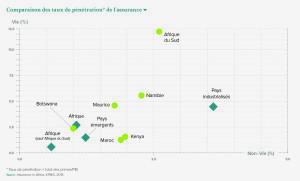 Comparaison des taux de pénétration* de l'assurance