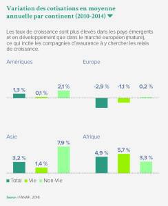 Variation des cotisations en moyenne annuelle par continent (2010-2014)
