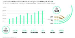 Aperçu du marché des conteneurs dans les six principaux ports d'Afrique de l'Ouest