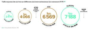 Taille moyenne des navires sur différents axes intercontinentaux (en conteneurs/EVP