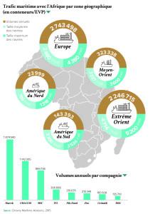 Trafic maritime avec l'Afrique par zone géographique (en conteneurs/EVP)
