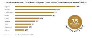 Le trafic conteneurisé à l'échelle de l'Afrique de l'Ouest en 2014 (en milliers de conteneurs/EVP)