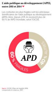 L'aide publique au développement (APD), entre 2011 et 2014