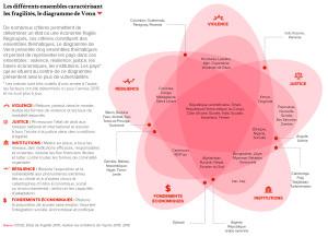 Les différents ensembles caractérisant les fragilités, le diagramme de Venn
