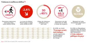 Violences et conflits en chiffres