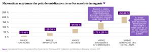 Majorations moyennes des prix des médicaments sur les marchés émergents