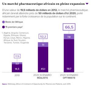 Un marché pharmaceutique africain en pleine expansion