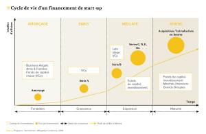 Cycle de vie d'un financement de start-up