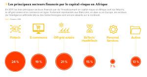 Les principaux secteurs financés par le capital-risque en Afrique