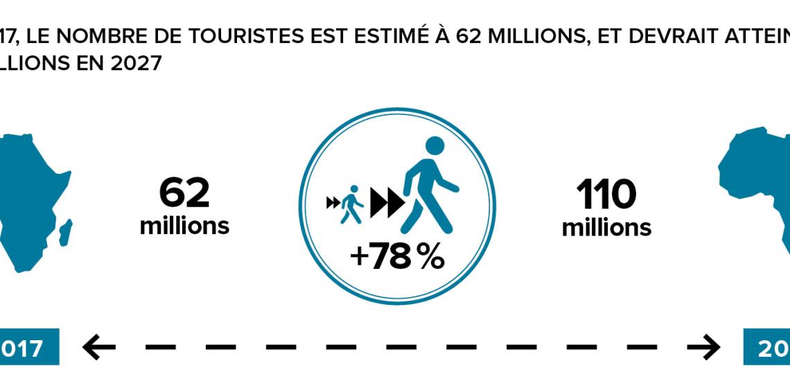 hs hotellerie en 2017 le nombre de touristes