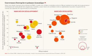 Gouvernance d'entreprise et puissance économique