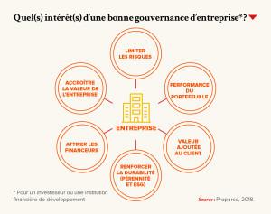 Quel(s) intérêt(s) d'une bonne gouvernance d'entreprise ?