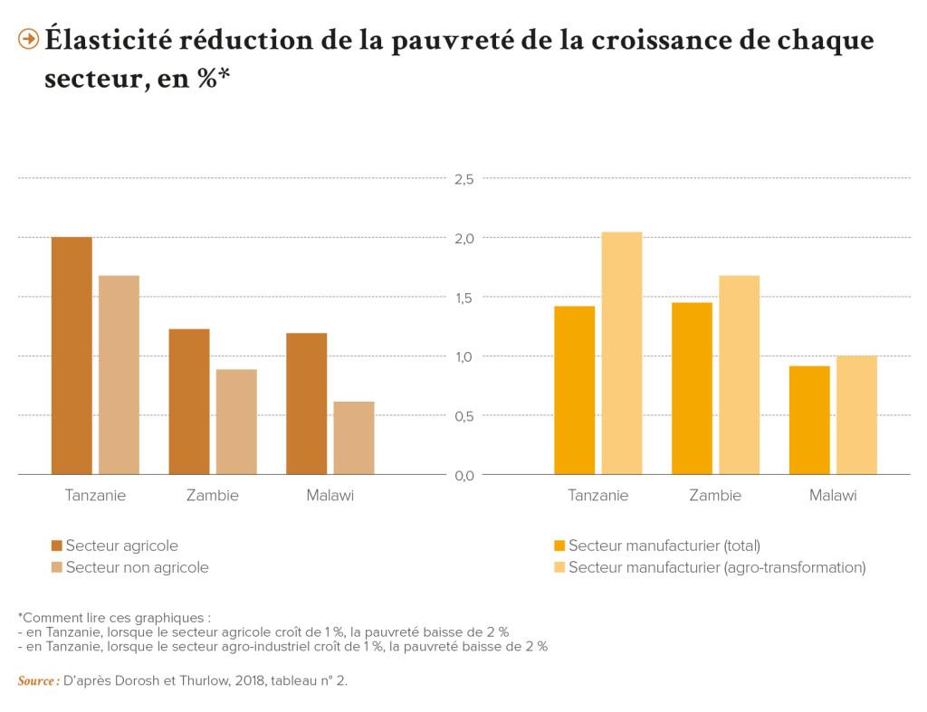 PRO-Revue N31-FR-Elasticite reduction de la pauvrete de la croissance