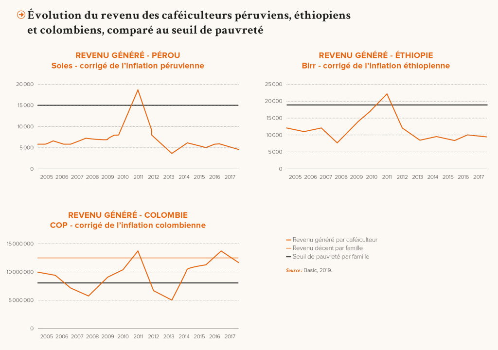 PRO-Revue N31-FR-Evolution du revenu des cafeiculteurs