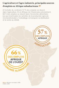 L'agriculture et l'agro-industrie, principales sources d'emplois en Afrique subsaharienne