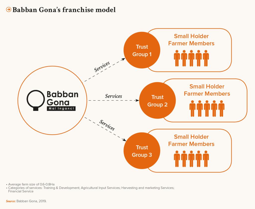 PRO-Revue N31-UK-Babban Gonas franchise model