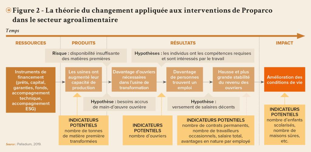 PRO-Revue N31-FR-La theorie du changement appliquee aux interventions