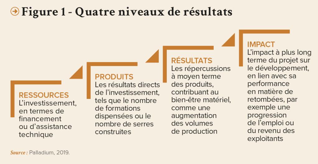 PRO-Revue N31-FR-Quatre niveaux de resultats