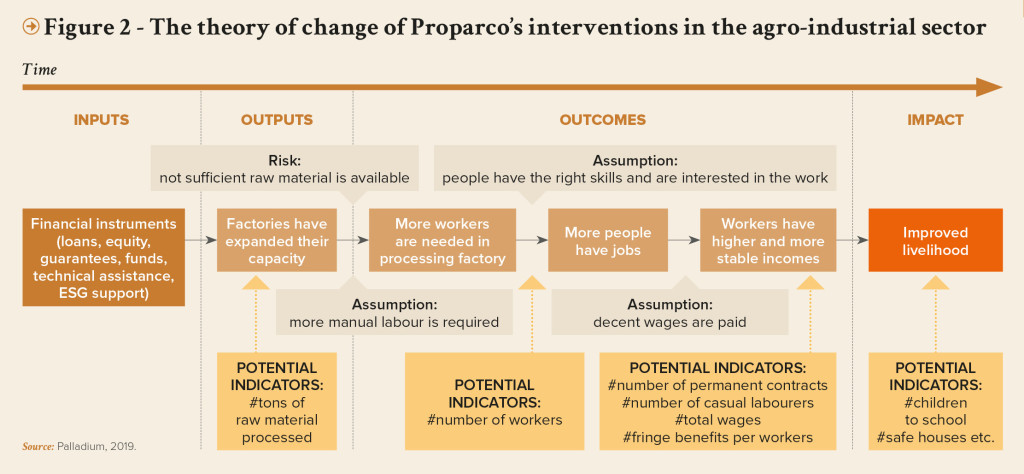 PRO-Revue N31-UK-The theory of change of Proparco