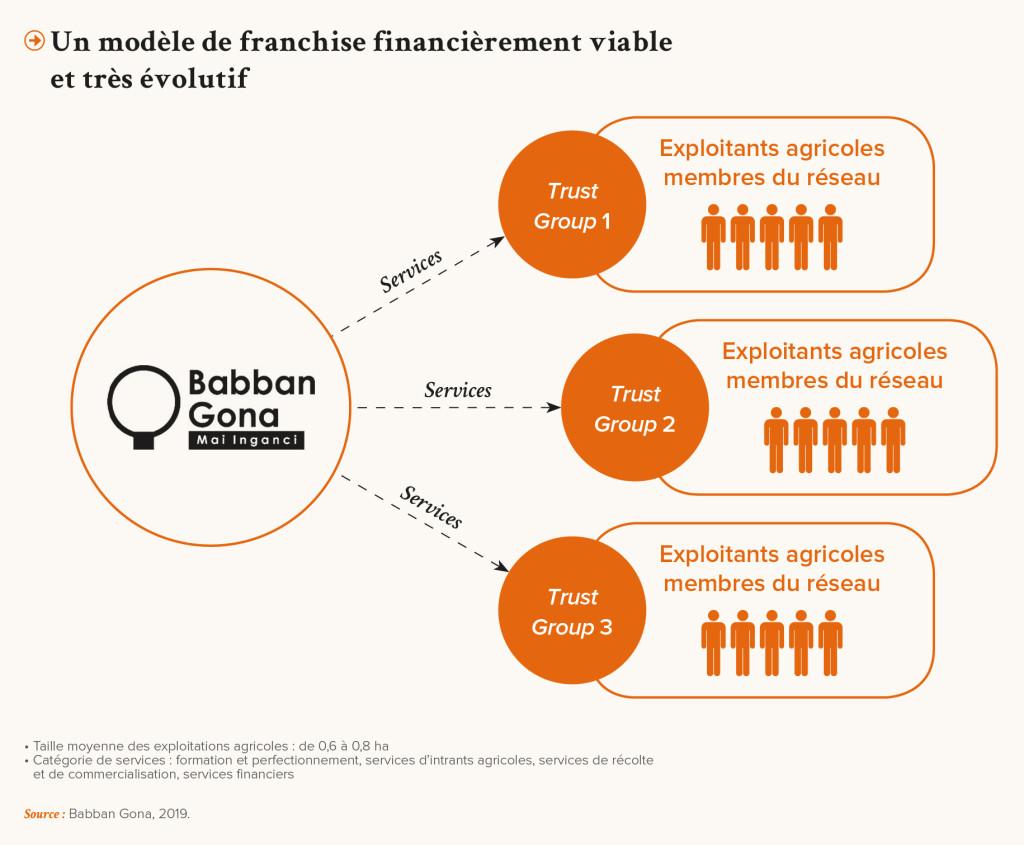 PRO-Revue N31-FR-Un modele de franchise financierement viable