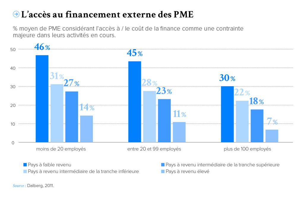 PRO-Revue N32-FR-p9-L acces au financement externe des PME