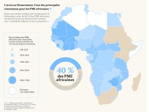 L'accès au financement, l'une des principales contraintes pour les PME africaines