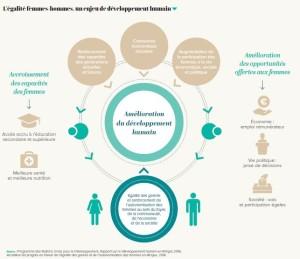 L'égalité femme, un enjeu de développement humain
