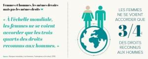 Femmes et hommes, les mêmes devoirs mais pas les mêmes droits