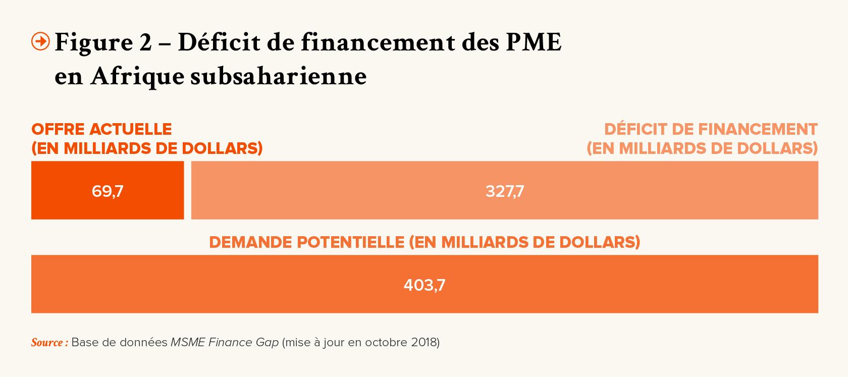 PRO-Revue N┬░32-FR-p23-Figure 2 - Deficit de financement des PME en Afrique