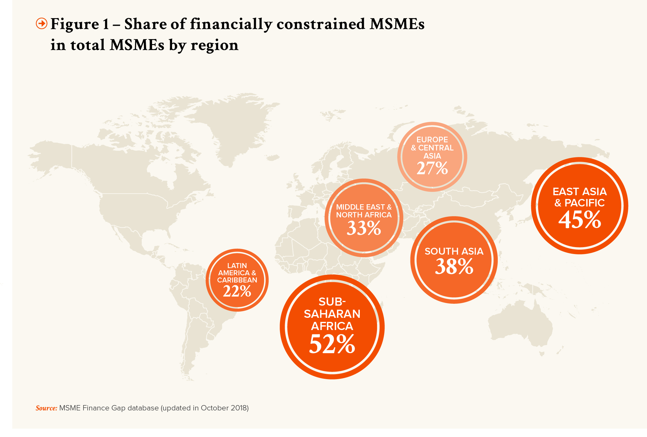 PRO-Revue N┬░32-UK-p21-Figure 1 - share of financially constrained MSMEs