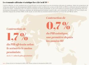Les économies africaine et asiatique face à la Covid-19