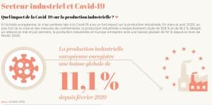 Quel impact de la Covid-19 sur la production industrielle ?