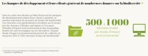 Les banques de développement et leurs clients génèrent de nombreuses données sur la biodiversité