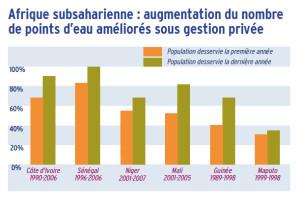 Afrique subsaharienne : augmentation du nombre de points d'eau améliorés sous gestion privée
