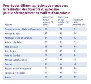 Progrès des différentes régions du monde vers la réalisation des Objectifs du millénaire pour le développement en matière d'eau potable