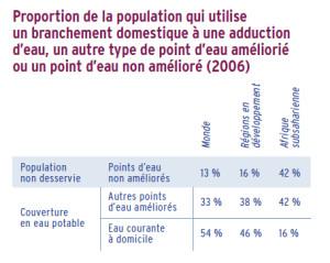 Proportion de la population qui utilise un branchement domestique à une adduction d'eau, un autre type de point d'eau amélioré ou un point d'eau non amélioré (2006)