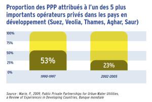 Proportion des PPP attribués à l'un des 5 plus importants opérateurs privés dans les pays en développement (Suez, Veolia, Thames, Aghar, Saur)