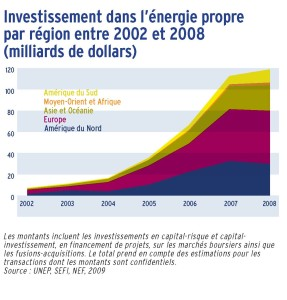 Investissement dans l'énergie propre par région entre 2002 et 2008 (milliards de dollars)