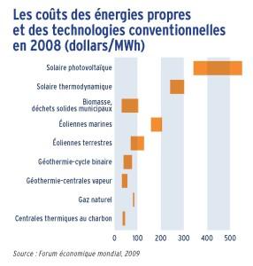 Les coûts des énergies propres et des technologies conventionnelles en 2008 (dollars/MWh)