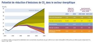 Potentiel de réduction d'émissions de CO2 dans le secteur énergétique