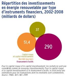 Répartition des investissements en énergie renouvelable par type d'instruments financiers, 2002-2008 (milliards de dollars)