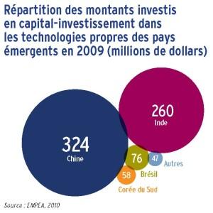 Répartition des montants investis en capital-investissement dans les technologies propres des pays émergents en 2009 (millions de dollars)