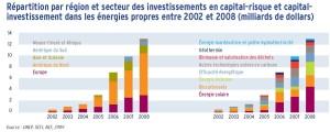 Répartition par région et secteur des investissements en capital-risque et capitalinvestissement dans les énergies propres entre 2002 et 2008 (milliards de dollars)
