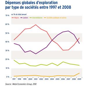 Dépenses globales d'exploration par type de sociétés entre 1997 et 2008