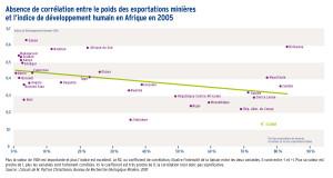Faible corrélation entre les exportations minières et l'indice de développement (IDH) humain en Afrique en 2005