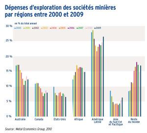 Dépenses d'exploration des sociétés minières par régions entre 2000 et 2009