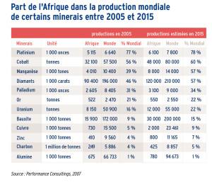 Part de l'Afrique dans la production mondiale de certains minerais entre 2005 et 2015