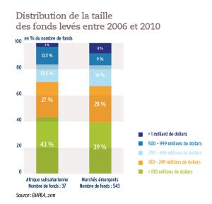 Distribution de la taille des fonds levés entre 2006 et 2010